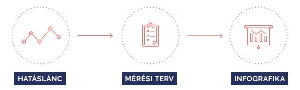 Hatáslánc - Mérési terv - Infografika