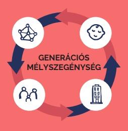 Igazgyöngy Alapítvány - Generációs mélyszegénység infografika